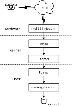 A 10 linux answering machine architecture of a linux telephone application our answering machine m4hsunfo